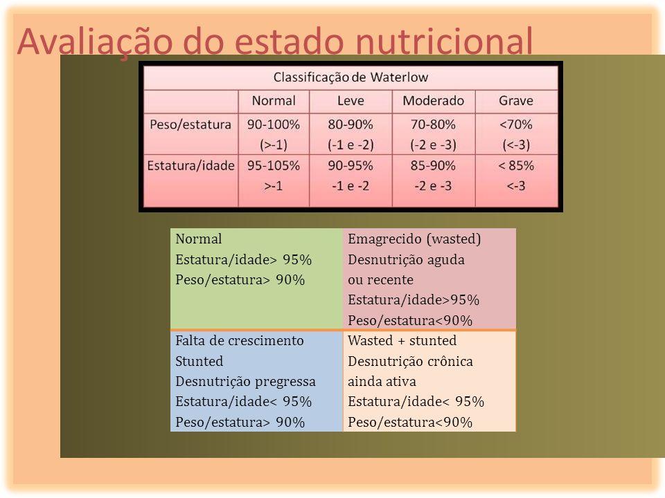 Avaliação do estado nutricional Normal Estatura/idade> 95% Peso/estatura> 90% Emagrecido (wasted) Desnutrição aguda ou recente Estatura/idade>95% Peso
