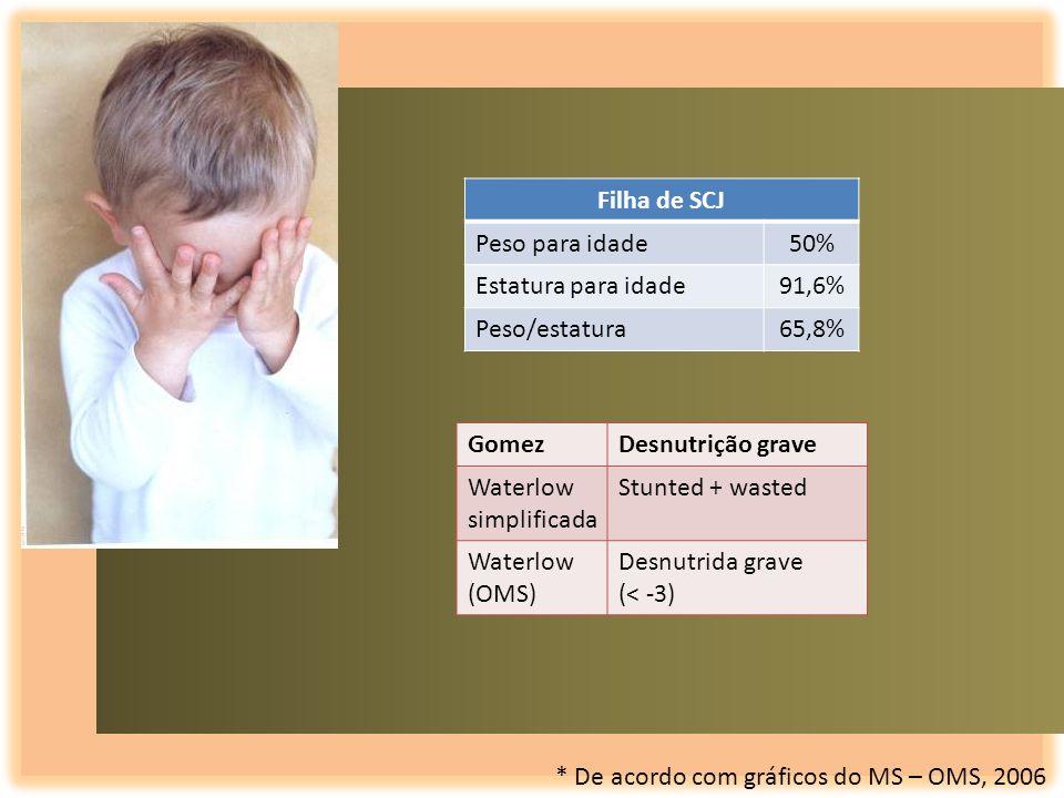 Filha de SCJ Peso para idade50% Estatura para idade91,6% Peso/estatura65,8% GomezDesnutrição grave Waterlow simplificada Stunted + wasted Waterlow (OM