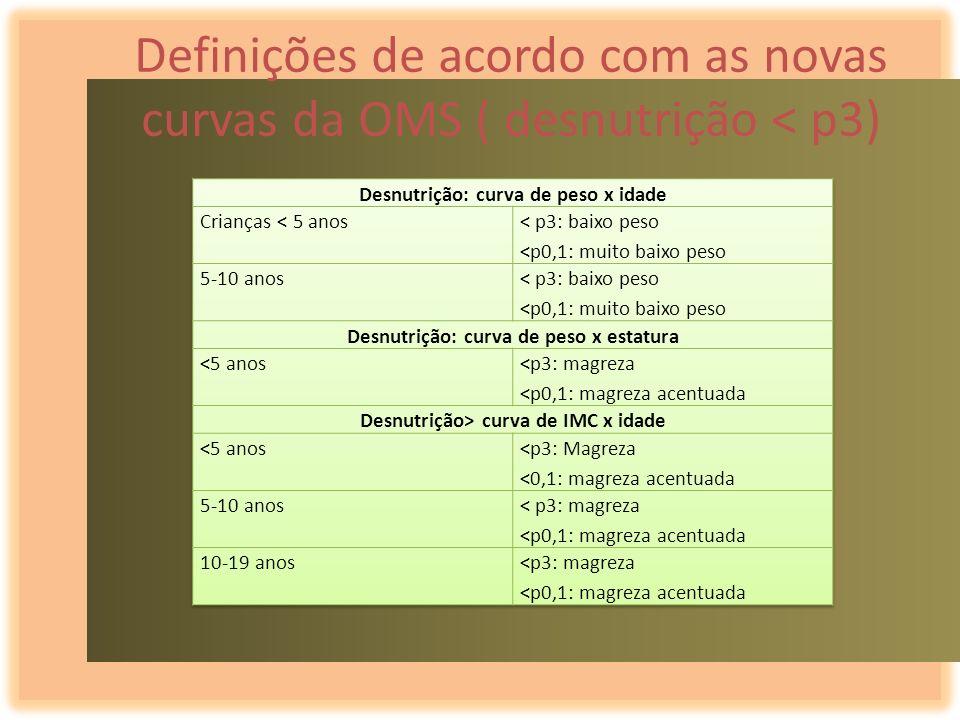 Definições de acordo com as novas curvas da OMS ( desnutrição < p3)