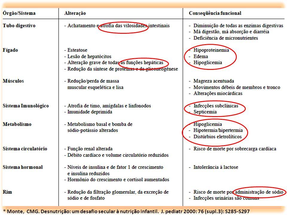 * Monte, CMG. Desnutrição: um desafio secular à nutrição infantil. J. pediatr 2000: 76 (supl.3): S285-S297