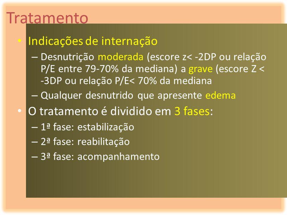 Tratamento Indicações de internação – Desnutrição moderada (escore z< -2DP ou relação P/E entre 79-70% da mediana) a grave (escore Z < -3DP ou relação