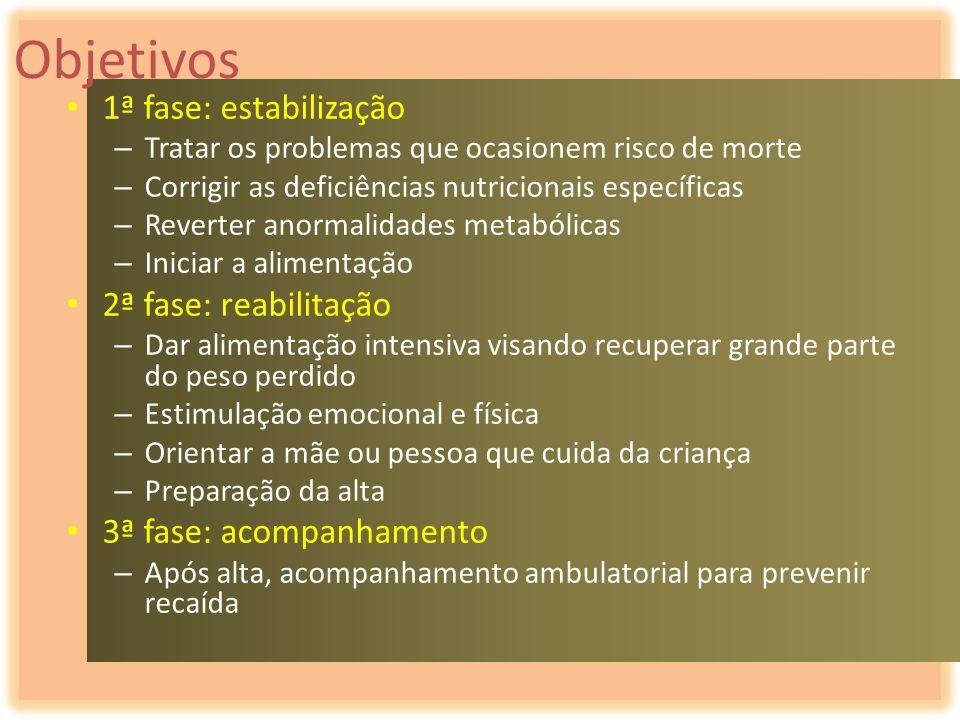 Objetivos 1ª fase: estabilização – Tratar os problemas que ocasionem risco de morte – Corrigir as deficiências nutricionais específicas – Reverter ano