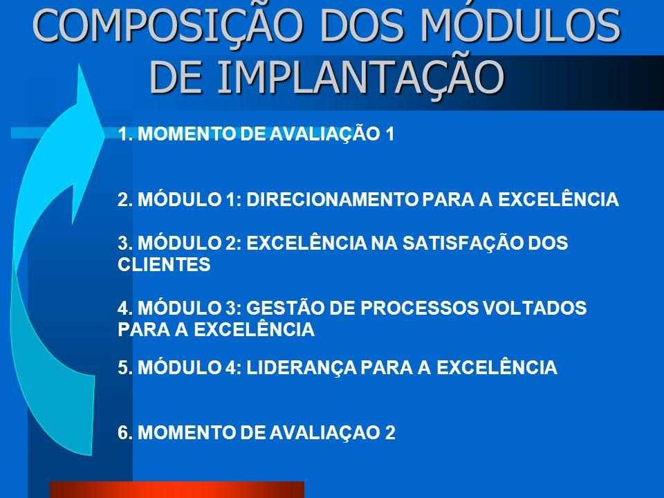 CRONOGRAMA DE IMPLANTAÇAO MOMENTO 2, 3, 4 E 5 1º.MÊS MÓDULO 1 2º.