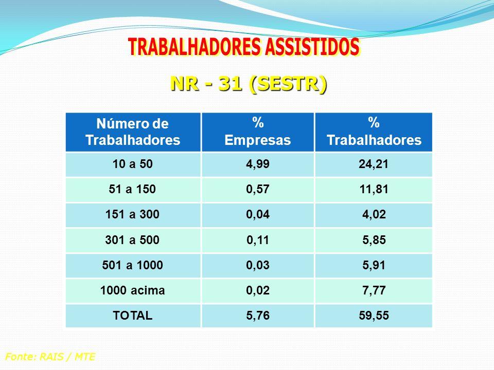 NR - 31 (SESTR) Número de Trabalhadores % Empresas % Trabalhadores 10 a 504,9924,21 51 a 1500,5711,81 151 a 3000,044,02 301 a 5000,115,85 501 a 10000,