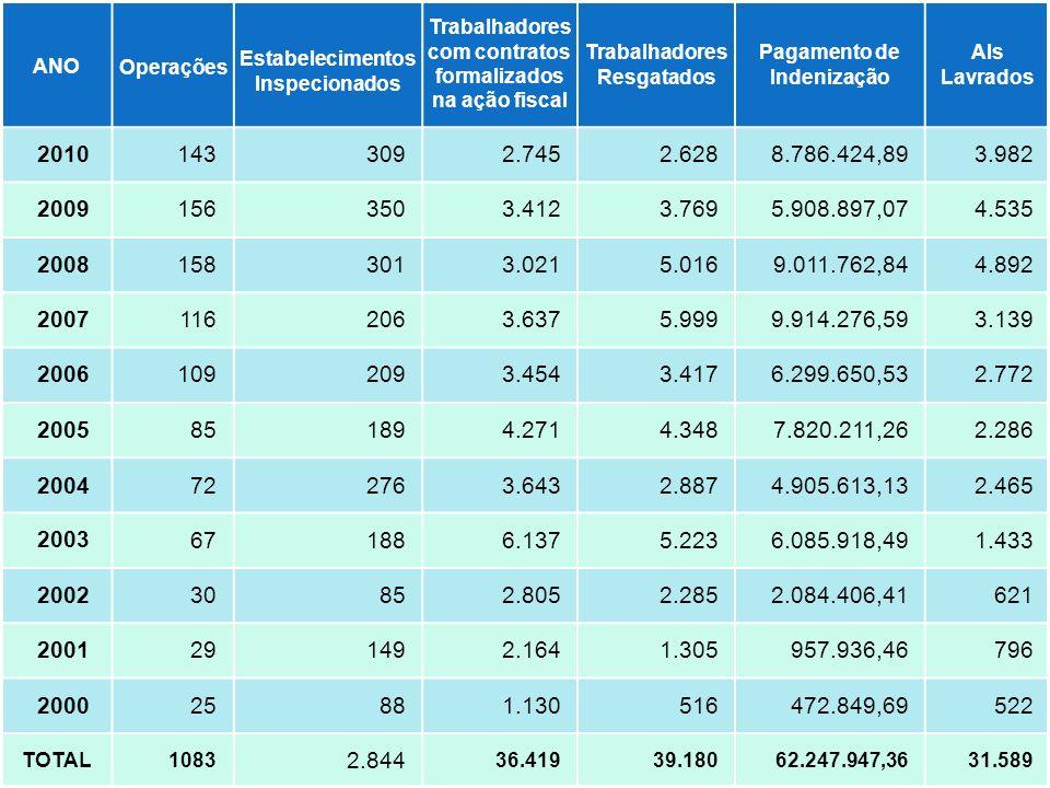 ANO Operações Estabelecimentos Inspecionados Trabalhadores com contratos formalizados na ação fiscal Trabalhadores Resgatados Pagamento de Indenização