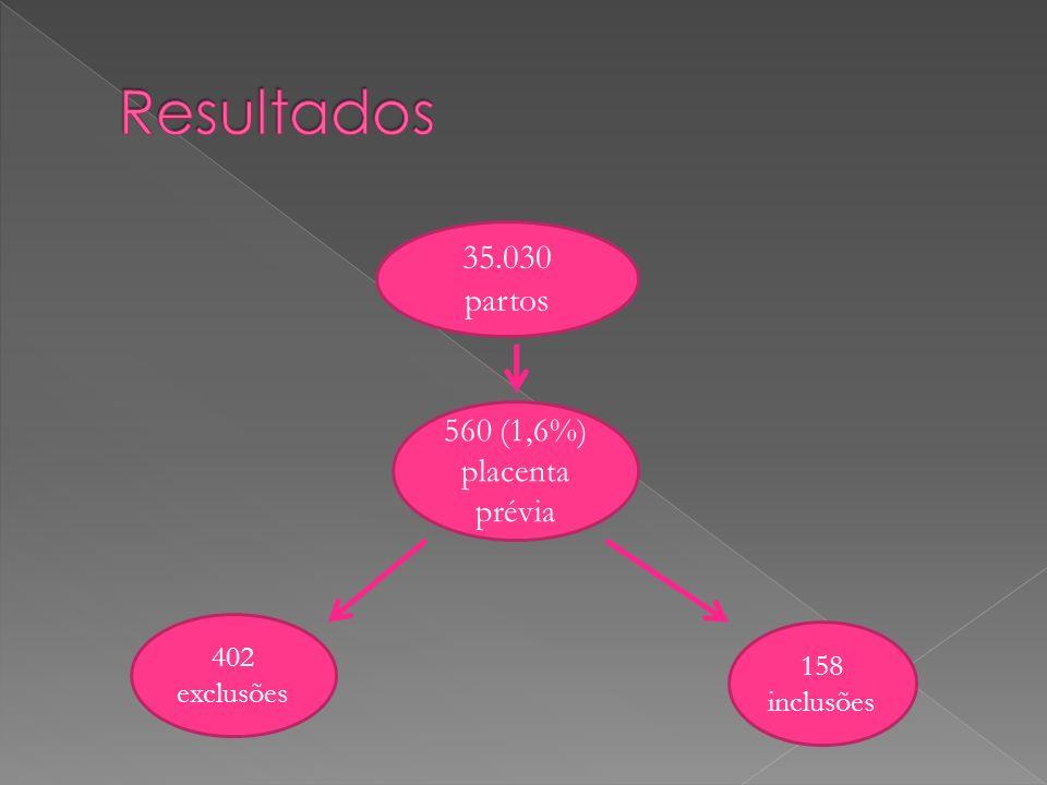 35.030 partos 560 (1,6%) placenta prévia 402 exclusões 158 inclusões