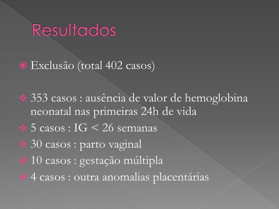 Exclusão (total 402 casos) 353 casos : ausência de valor de hemoglobina neonatal nas primeiras 24h de vida 5 casos : IG < 26 semanas 30 casos : parto