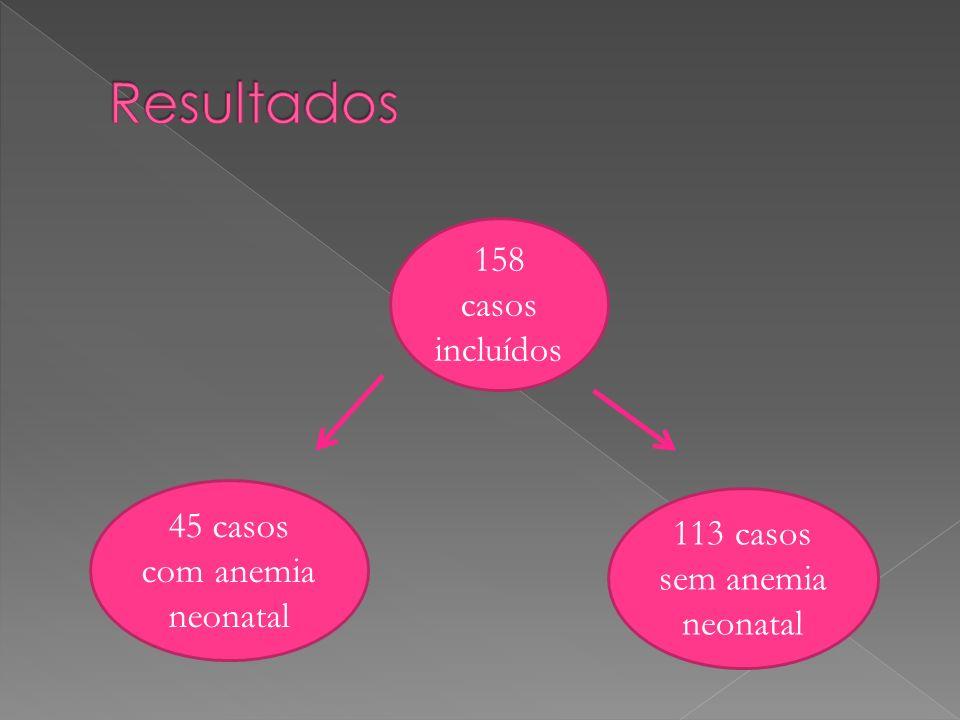 158 casos incluídos 45 casos com anemia neonatal 113 casos sem anemia neonatal