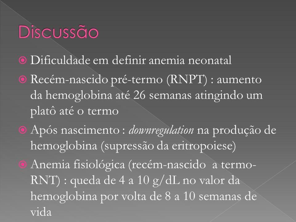 Dificuldade em definir anemia neonatal Recém-nascido pré-termo (RNPT) : aumento da hemoglobina até 26 semanas atingindo um platô até o termo Após nasc