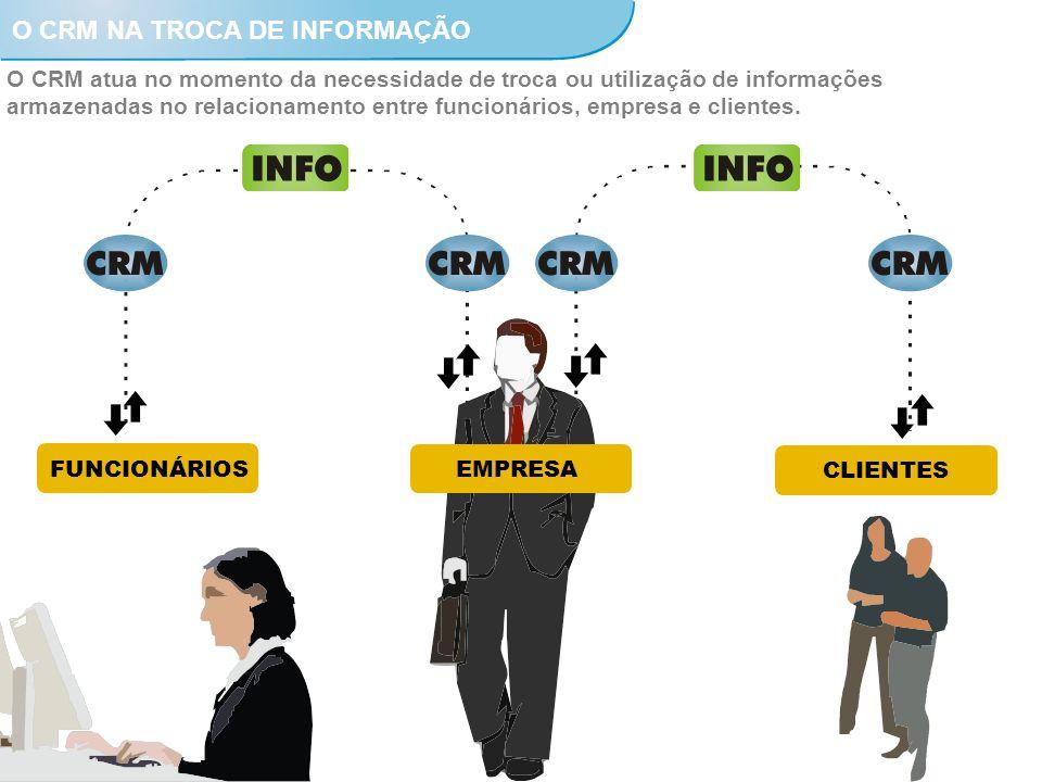 EMPRESA CLIENTES FUNCIONÁRIOS O CRM atua no momento da necessidade de troca ou utilização de informações armazenadas no relacionamento entre funcionár