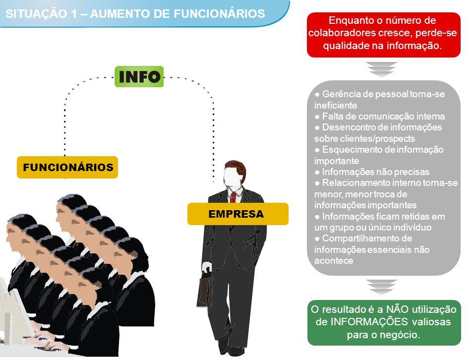 SITUAÇÃO 1 – AUMENTO DE FUNCIONÁRIOS EMPRESA Enquanto o número de colaboradores cresce, perde-se qualidade na informação. Gerência de pessoal torna-se