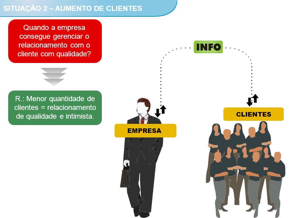 EMPRESA CLIENTES SITUAÇÃO 2 – AUMENTO DE CLIENTES Quando a empresa consegue gerenciar o relacionamento com o cliente com qualidade? R.: Menor quantida