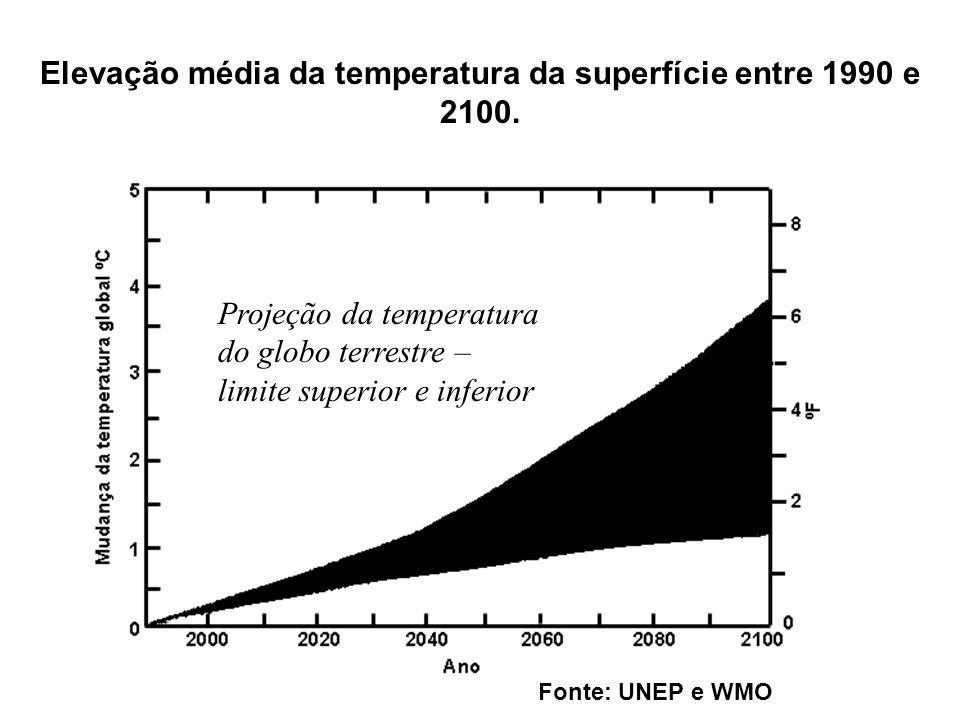 Fonte: UNEP - United Nations Environment Programme e WMO - World Meteorological Organization. É esperado que o nível do mar aumente de 15 a 95 cm até