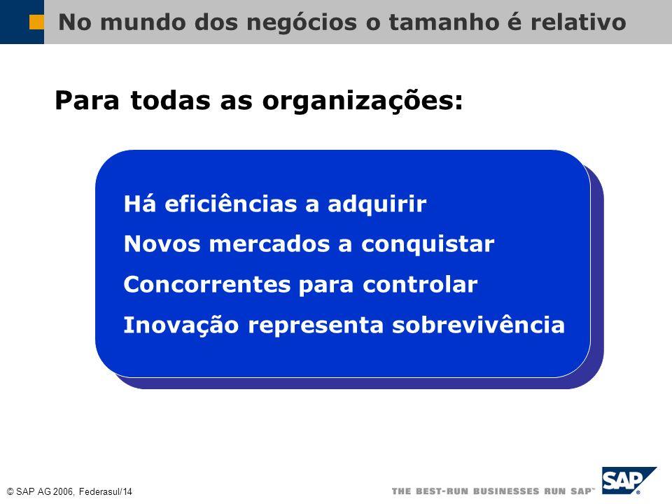 © SAP AG 2006, Federasul/13 TI enquanto facilitador para inovação da empresa INOVAÇÃO INVENÇÃO PADRONIZAÇÃO COMMODITY Foco das companhias inovando com