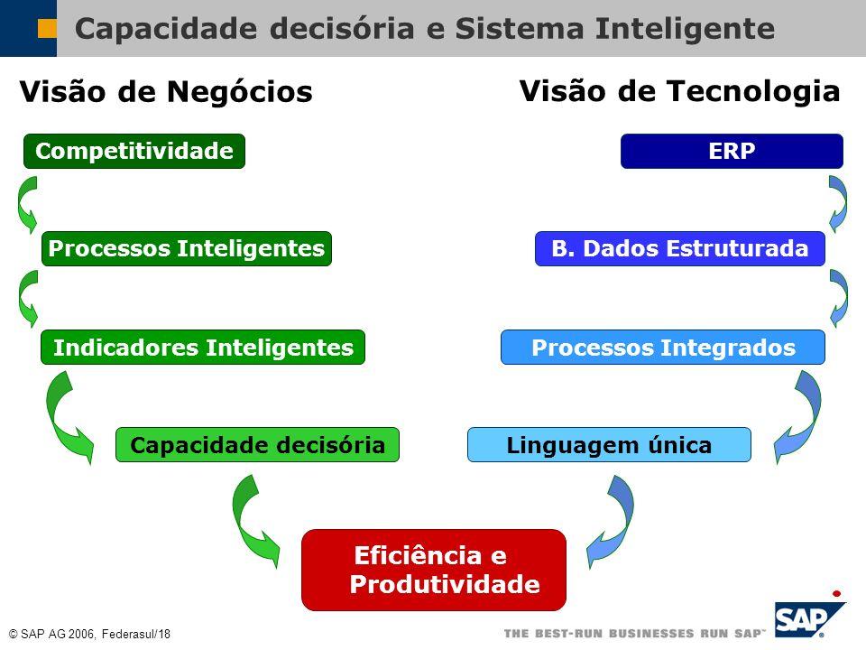 © SAP AG 2006, Federasul/17 Eficiência e produtividade do Fornecedor Eficiência e Produtividade do Serviço de Logística Aprimorar o sistema de gestão