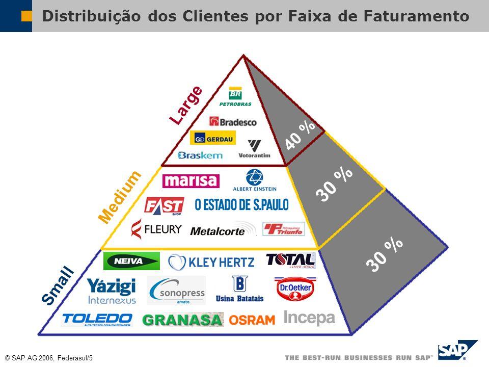 © SAP AG 2006, Federasul/4 Clientes SAP no Brasil 45% das empresas presentes nas 500 Maiores e Melhores da Exame (Exame Melhores e Maiores 2006) 50% d
