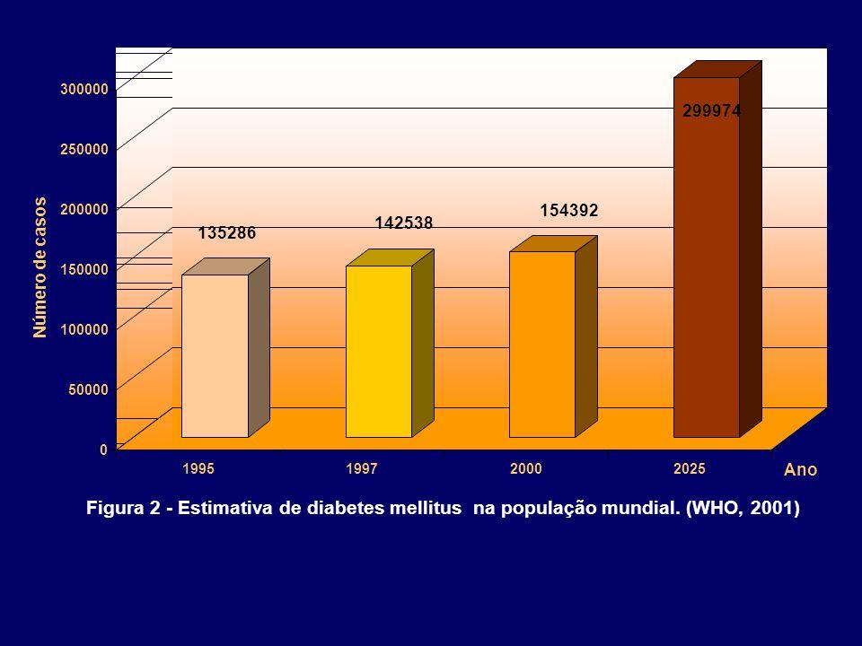 135286 142538 154392 299974 0 50000 100000 150000 200000 250000 300000 Número de casos 1995199720002025 Ano Figura 2 - Estimativa de diabetes mellitus