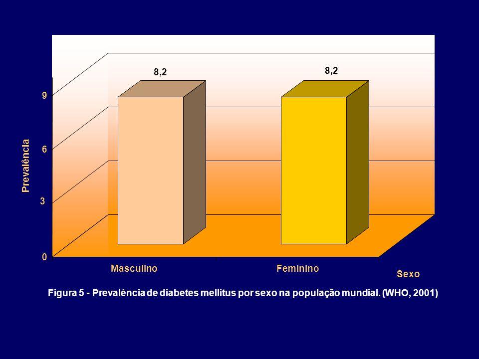 8,2 0 3 6 9 Prevalência MasculinoFeminino Sexo Figura 5 - Prevalência de diabetes mellitus por sexo na população mundial. (WHO, 2001)