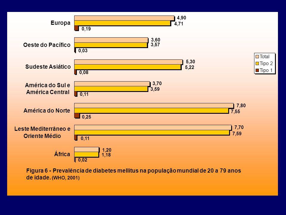 Figura 6 - Prevalência de diabetes mellitus na população mundial de 20 a 79 anos de idade. (WHO, 2001) 0,19 0,03 0,08 0,11 0,25 0,02 0,11 4,71 3,57 5,