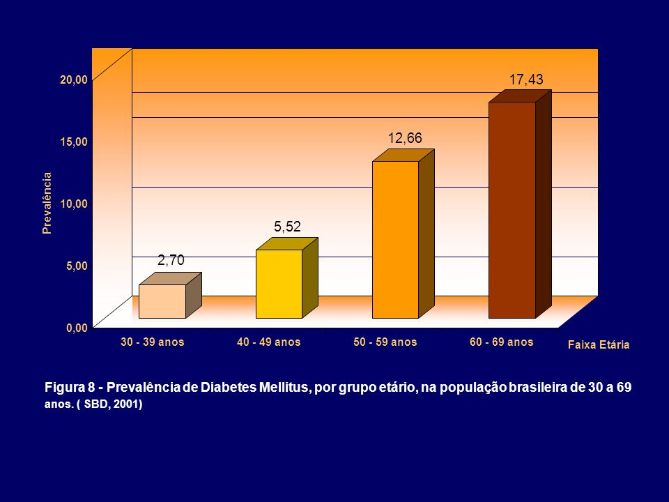 2,70 5,52 12,66 17,43 0,00 5,00 10,00 15,00 20,00 Prevalência 30 - 39 anos40 - 49 anos50 - 59 anos60 - 69 anos Figura 8 - Prevalência de Diabetes Mell