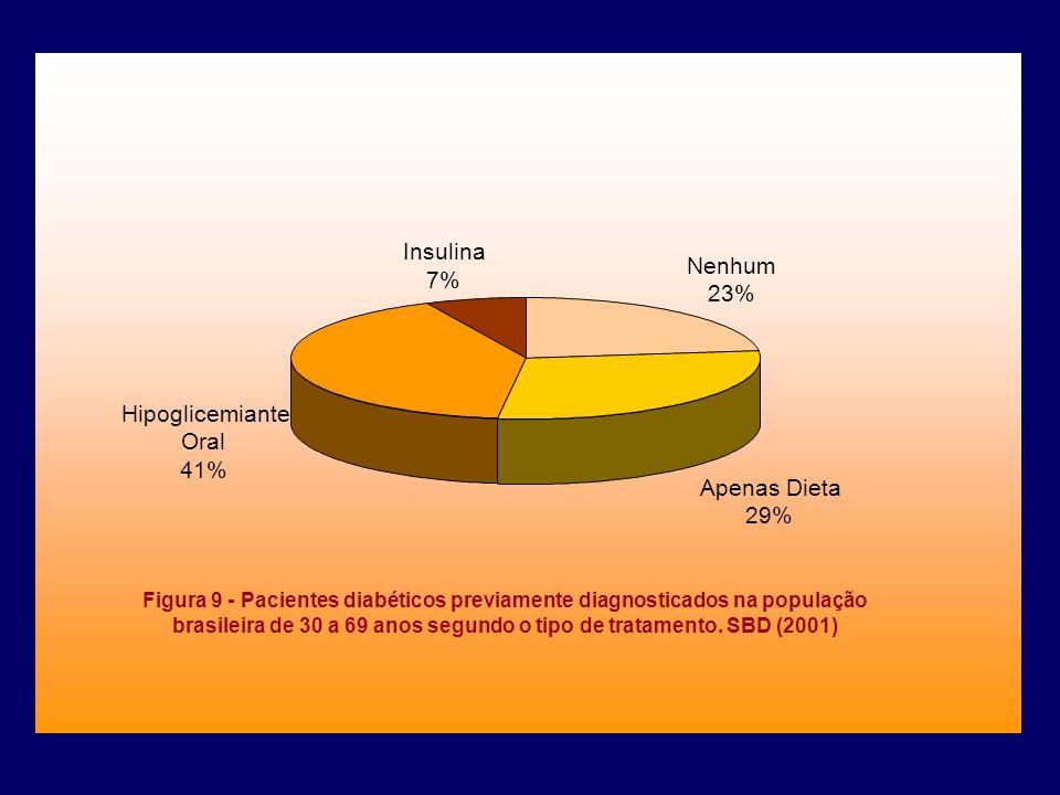 Figura 9 - Pacientes diabéticos previamente diagnosticados na população brasileira de 30 a 69 anos segundo o tipo de tratamento. SBD (2001) Nenhum 23%