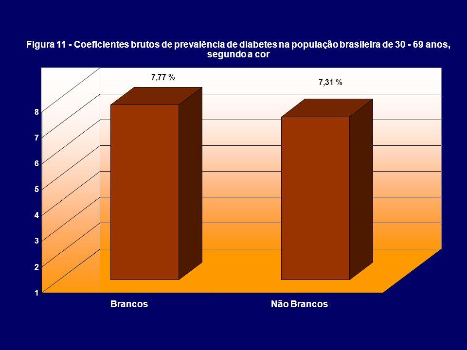 1 2 3 4 5 6 7 8 BrancosNão Brancos Figura 11 - Coeficientes brutos de prevalência de diabetes na população brasileira de 30 - 69 anos, segundo a cor 7