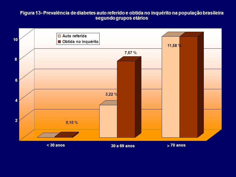 2 4 6 8 10 Figura 13- Prevalência de diabetes auto referido e obtida no inquérito na população brasileira segundo grupos etários Auto referida Obtida
