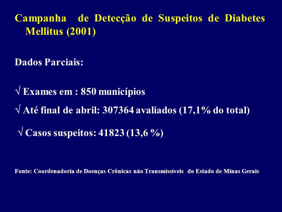Campanha de Detecção de Suspeitos de Diabetes Mellitus (2001) Dados Parciais: Exames em : 850 municípios Até final de abril: 307364 avaliados (17,1% d