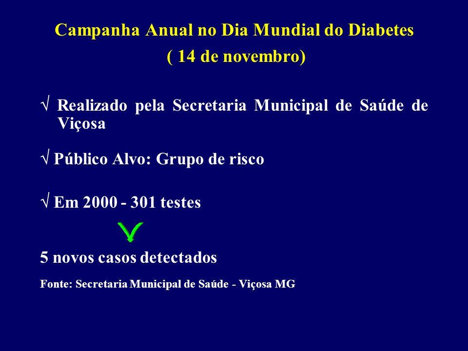 Campanha Anual no Dia Mundial do Diabetes ( 14 de novembro) Realizado pela Secretaria Municipal de Saúde de Viçosa Público Alvo: Grupo de risco Em 200