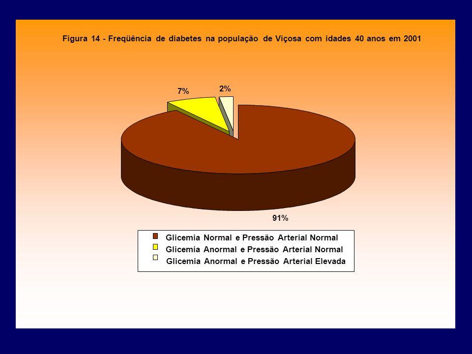 Figura 14 - Freqüência de diabetes na população de Viçosa com idades 40 anos em 2001 91% 7% 2% Glicemia Normal e Pressão Arterial Normal Glicemia Anor