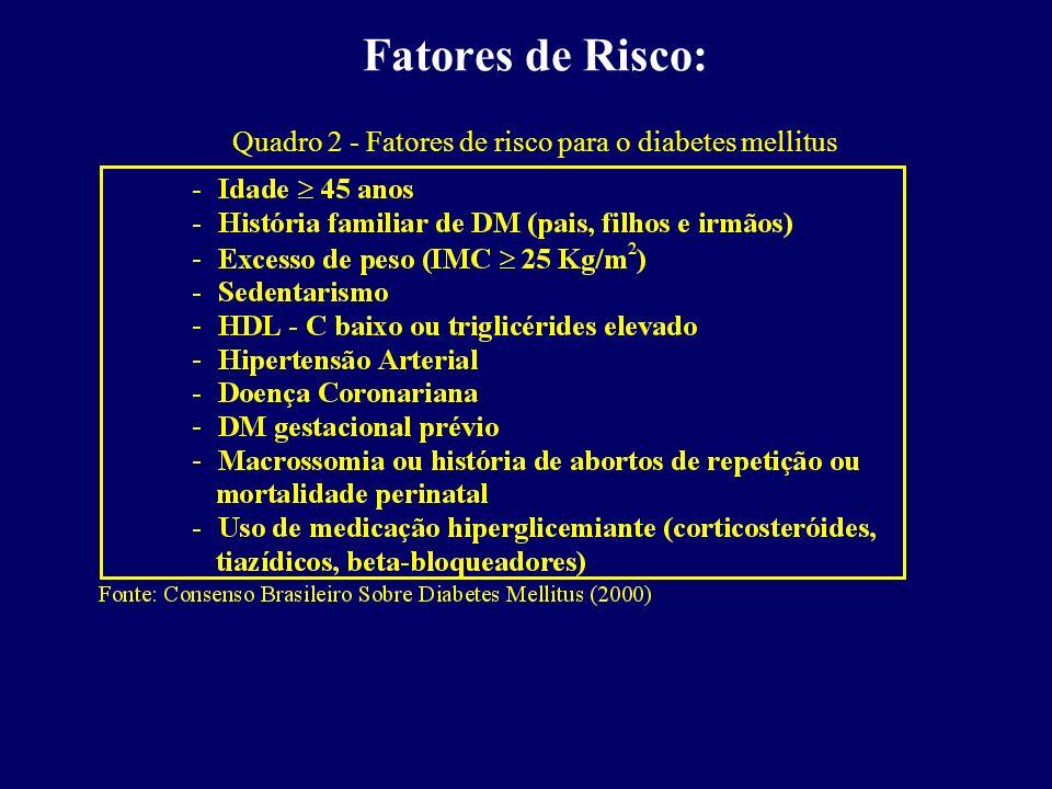 2,70 5,52 12,66 17,43 0,00 5,00 10,00 15,00 20,00 Prevalência 30 - 39 anos40 - 49 anos50 - 59 anos60 - 69 anos Figura 8 - Prevalência de Diabetes Mellitus, por grupo etário, na população brasileira de 30 a 69 anos.