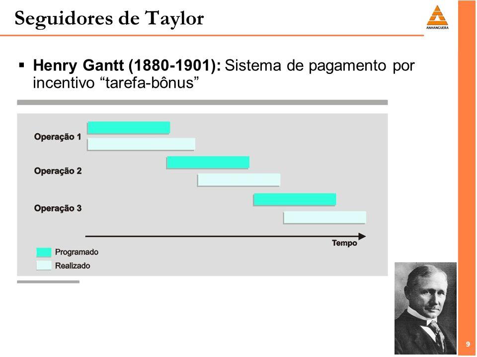 10 Seguidores de Taylor Carl Barth (discípulo mais ortodoxo de Taylor)(1860-1939): Complexos problemas matemáticos dos experimentos de corte de metais.
