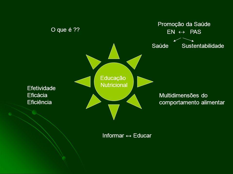 Educação Nutricional O que é ?? Promoção da Saúde EN PAS Saúde Sustentabilidade Informar Educar Efetividade Eficácia Eficiência Multidimensões do comp