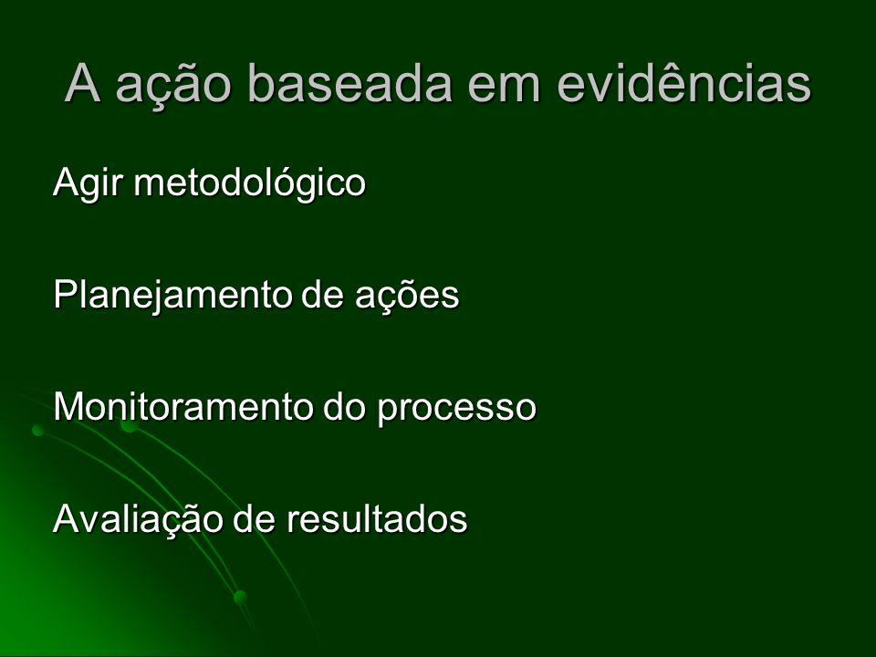 A ação baseada em evidências Agir metodológico Planejamento de ações Monitoramento do processo Avaliação de resultados