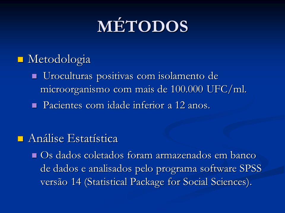 MÉTODOS Metodologia Metodologia Uroculturas positivas com isolamento de microorganismo com mais de 100.000 UFC/ml. Uroculturas positivas com isolament