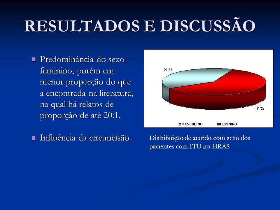 RESULTADOS E DISCUSSÃO Predominância do sexo feminino, porém em menor proporção do que a encontrada na literatura, na qual há relatos de proporção de