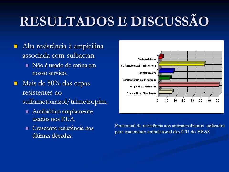 RESULTADOS E DISCUSSÃO Alta resistência à ampicilina associada com sulbactan. Alta resistência à ampicilina associada com sulbactan. Não é usado de ro