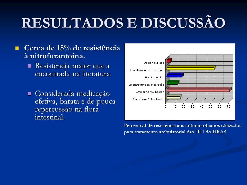 RESULTADOS E DISCUSSÃO Cerca de 15% de resistência à nitrofurantoína. Resistência maior que a encontrada na literatura. Resistência maior que a encont