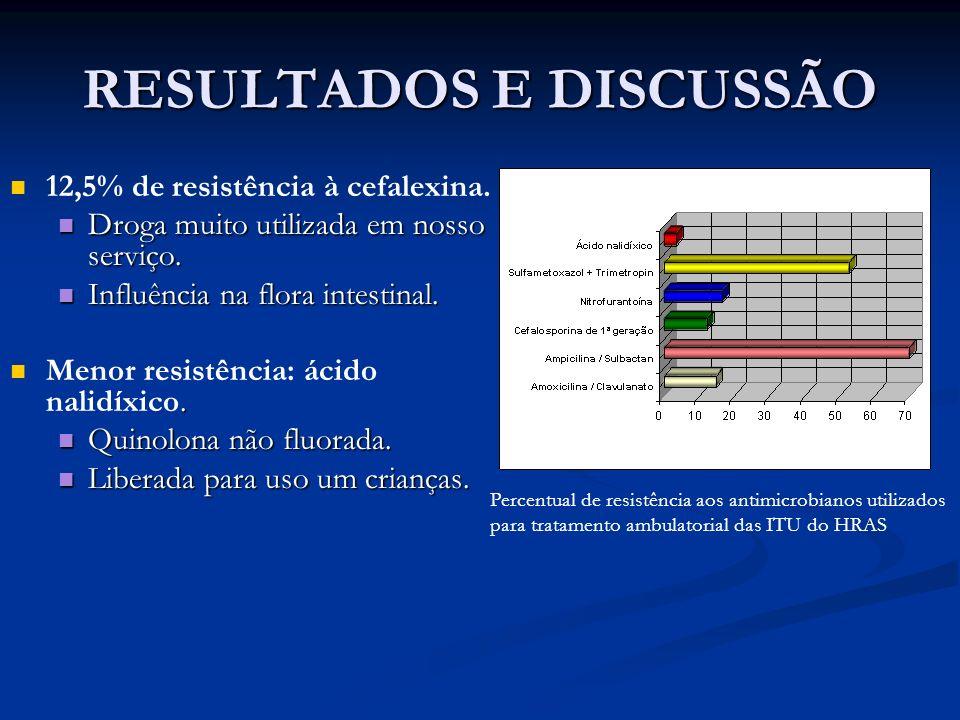 RESULTADOS E DISCUSSÃO 12,5% de resistência à cefalexina. Droga muito utilizada em nosso serviço. Droga muito utilizada em nosso serviço. Influência n