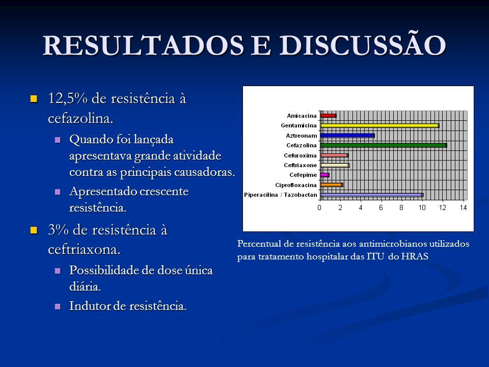 RESULTADOS E DISCUSSÃO 12,5% de resistência à cefazolina. 12,5% de resistência à cefazolina. Quando foi lançada apresentava grande atividade contra as