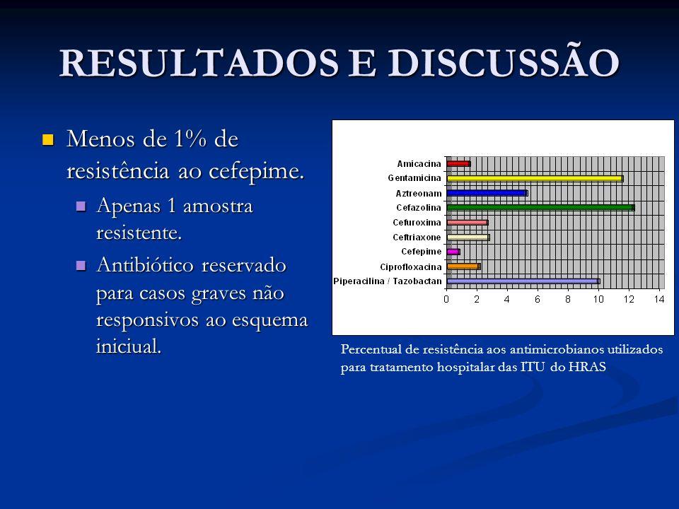 RESULTADOS E DISCUSSÃO Menos de 1% de resistência ao cefepime. Menos de 1% de resistência ao cefepime. Apenas 1 amostra resistente. Apenas 1 amostra r