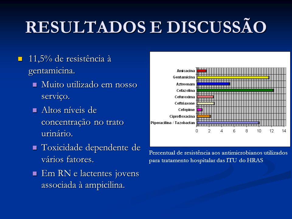 RESULTADOS E DISCUSSÃO 11,5% de resistência à gentamicina. 11,5% de resistência à gentamicina. Muito utilizado em nosso serviço. Muito utilizado em no