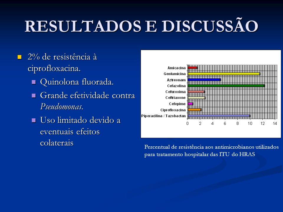 RESULTADOS E DISCUSSÃO 2% de resistência à ciprofloxacina. 2% de resistência à ciprofloxacina. Quinolona fluorada. Quinolona fluorada. Grande efetivid