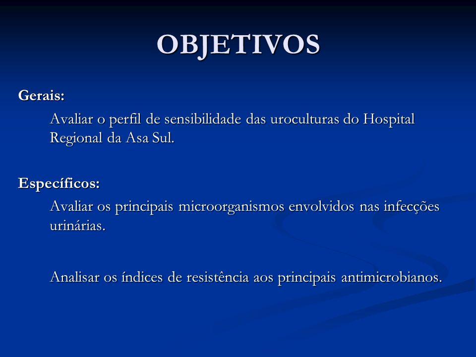 OBJETIVOS Gerais: Avaliar o perfil de sensibilidade das uroculturas do Hospital Regional da Asa Sul. Específicos: Avaliar os principais microorganismo