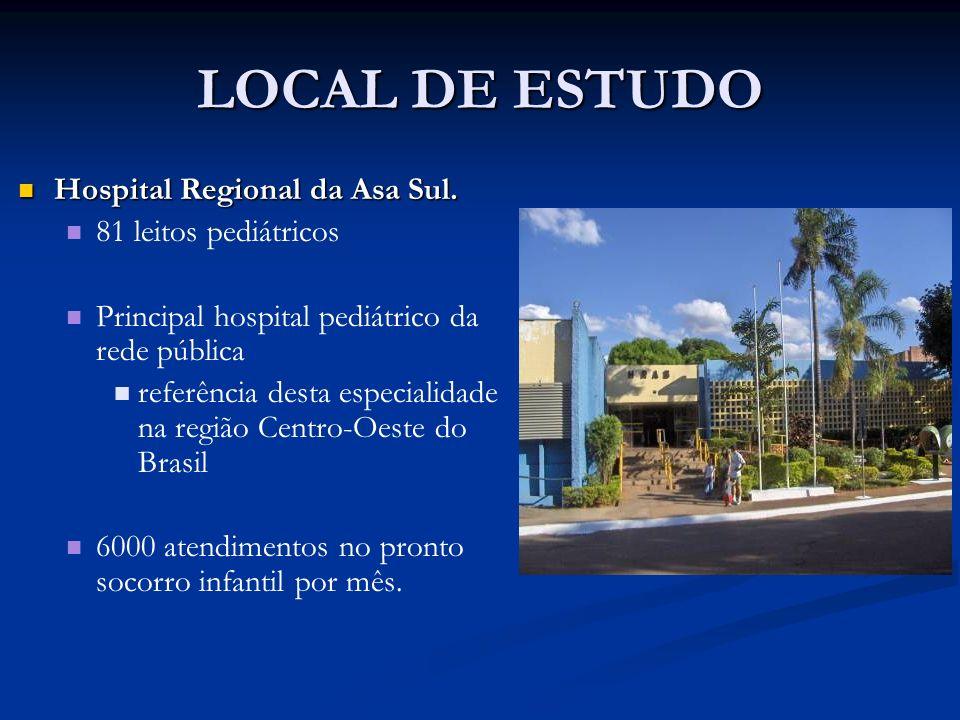 LOCAL DE ESTUDO Hospital Regional da Asa Sul. Hospital Regional da Asa Sul. 81 leitos pediátricos Principal hospital pediátrico da rede pública referê