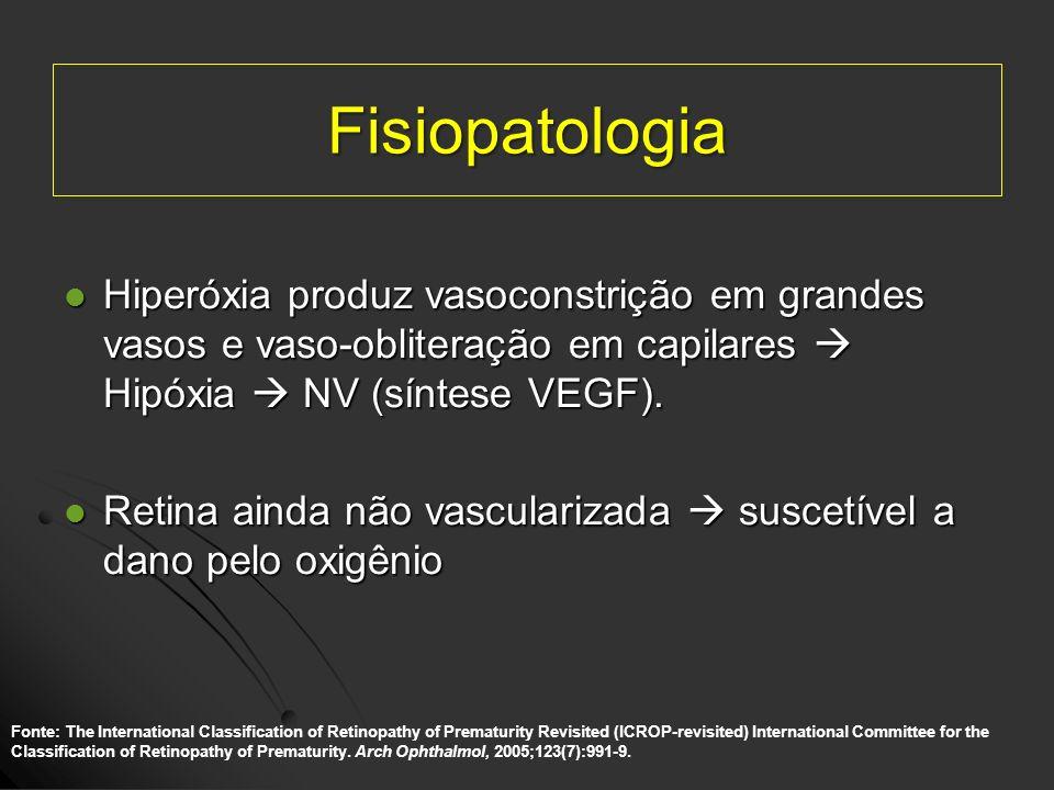Fisiopatologia Hiperóxia produz vasoconstrição em grandes vasos e vaso-obliteração em capilares Hipóxia NV (síntese VEGF). Hiperóxia produz vasoconstr