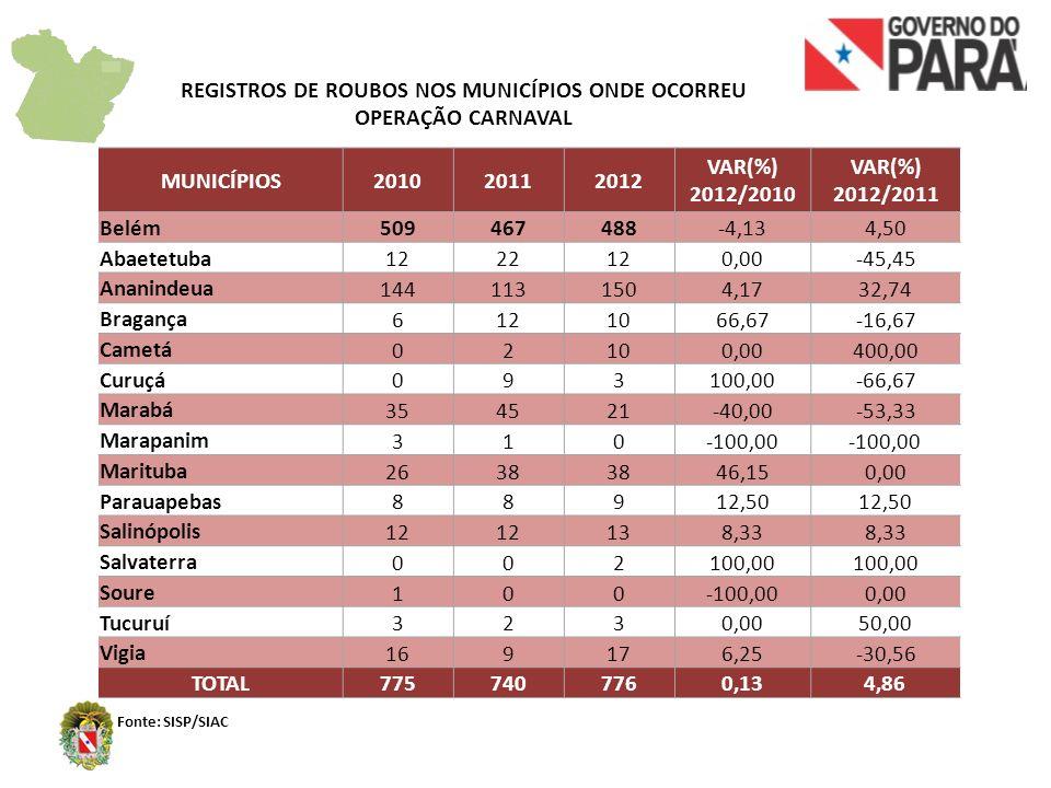 REGISTROS DE ROUBOS NOS MUNICÍPIOS ONDE OCORREU OPERAÇÃO CARNAVAL Fonte: SISP/SIAC MUNICÍPIOS201020112012 VAR(%) 2012/2010 VAR(%) 2012/2011 Belém 5094
