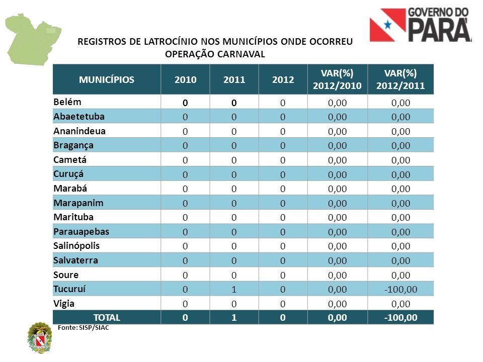 REGISTROS DE LATROCÍNIO NOS MUNICÍPIOS ONDE OCORREU OPERAÇÃO CARNAVAL Fonte: SISP/SIAC MUNICÍPIOS201020112012 VAR(%) 2012/2010 VAR(%) 2012/2011 Belém