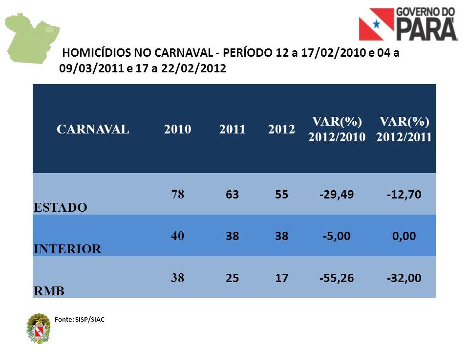 CARNAVAL201020112012 VAR(%) 2012/2010 VAR(%) 2012/2011 ESTADO 78 6355-29,49-12,70 INTERIOR 40 38 -5,000,00 RMB 38 2517-55,26-32,00 HOMICÍDIOS NO CARNA
