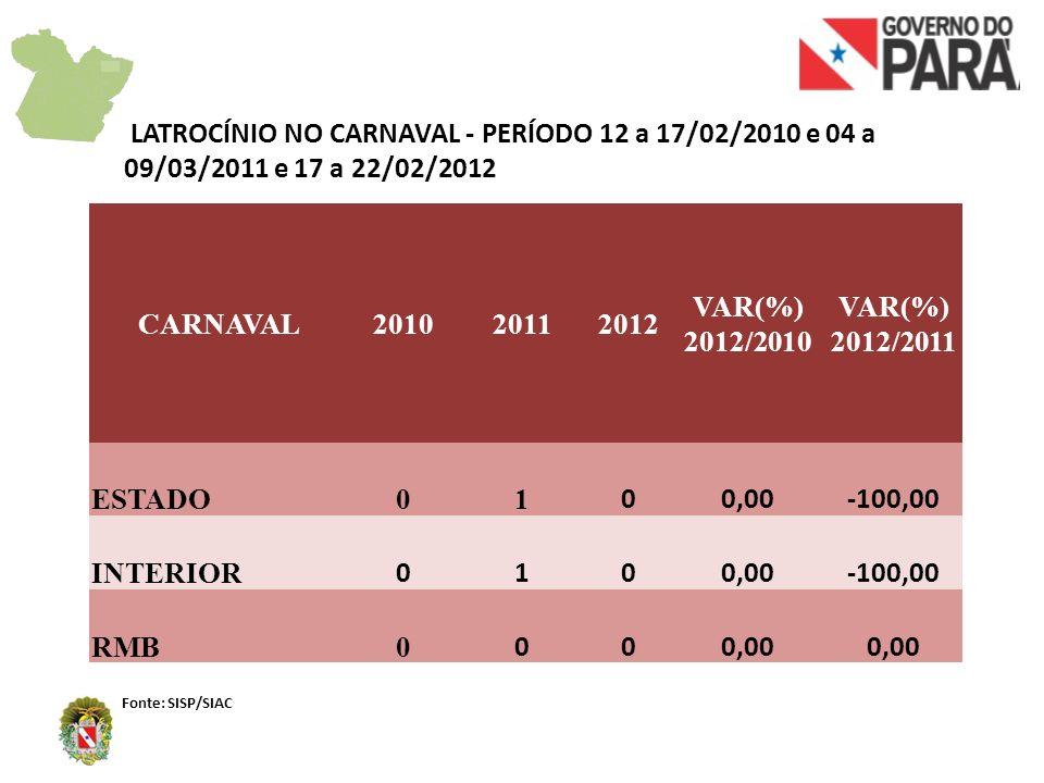 CARNAVAL201020112012 VAR(%) 2012/2010 VAR(%) 2012/2011 ESTADO939930940 0,111,08 INTERIOR 2452962574,90-13,18 RMB694634683 -1,597,73 ROUBO NO CARNAVAL - PERÍODO 12 a 17/02/2010 e 04 a 09/03/2011 e 17 a 22/02/2012 Fonte: SISP/SIAC